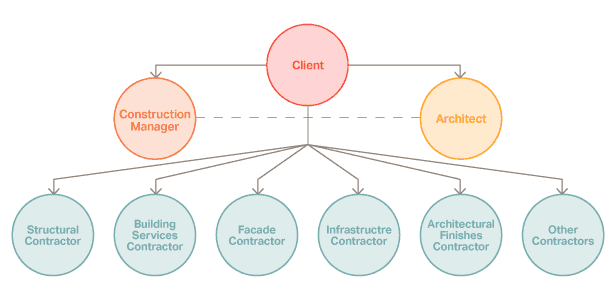 relationship between procurement routes and construction Procurement strategy should be developed that balances risk against the project objectives that are established at an early stage the nature of the client's business and the business case for a specific project should be.