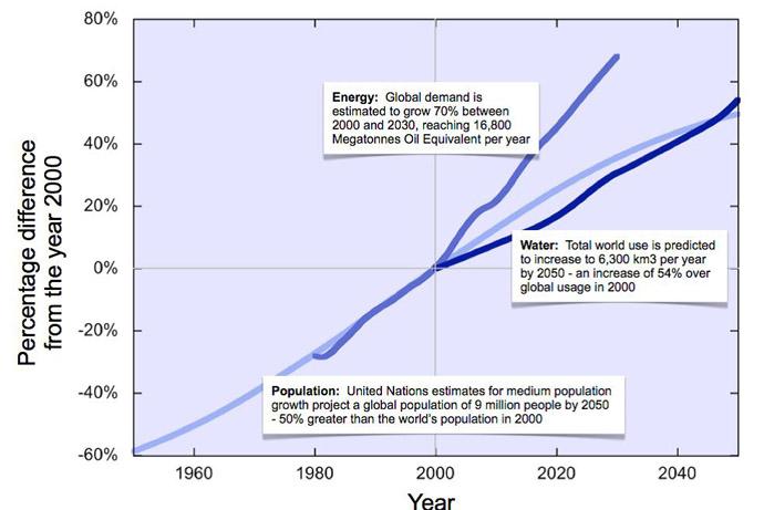 The nanotechnology energy revolution - Blog