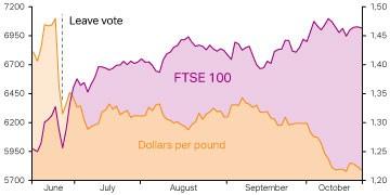 The FTSE 100